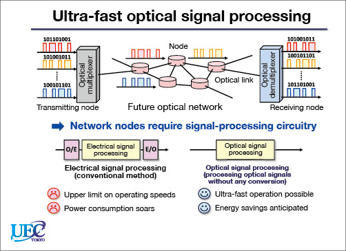 optical signal processing thesis Femtosecond optical signal processing: research towards optical encryption at 100 gb/s andrew weiner - purdue university apr 24, 2002 abstract due to rapid progress.